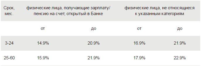 Абсолют Банк в Тольятти, телефон банка, время