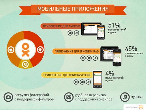 Рейтинг предложений для мобильных устройств