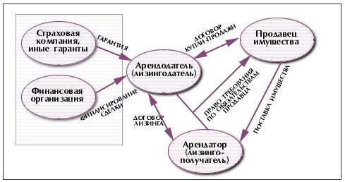 Схема лизинга недвижимости