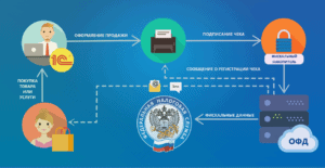 Какой ОФД выбрать обзор операторов фискальных данных